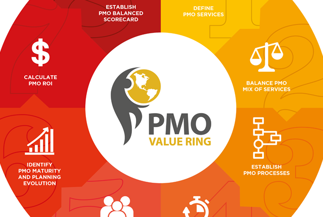 pmo value ring