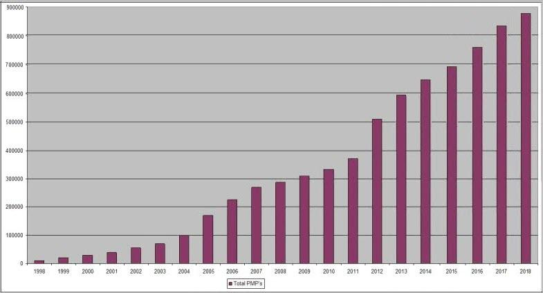 Estatisticas PMP 1998-2018