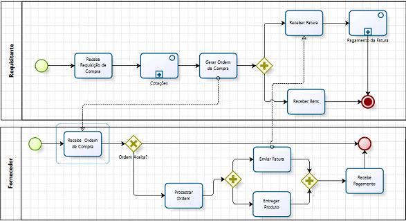 Figura 1 – Exemplo de fluxo de trabalho mapeado com a ferramenta Bizagi Modeler