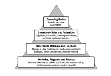 Elementos presentes na Governança